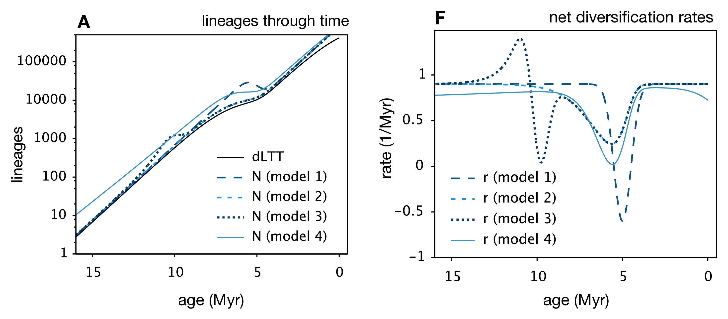 Lineage-through-time plot of four similar looking models, but with very different diversification rate histories. Modified from Figure 1 of Louca & Pennell 2019.